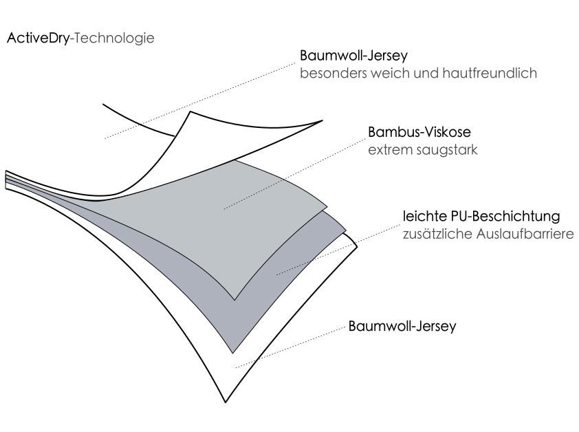 Activedry Technologie Activepro Inkontinenz Unterwaesche Insenio