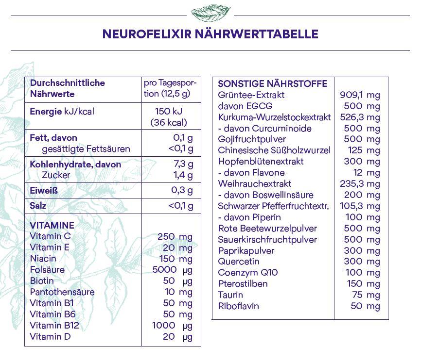 Nährwerttabelle Neurofelixir